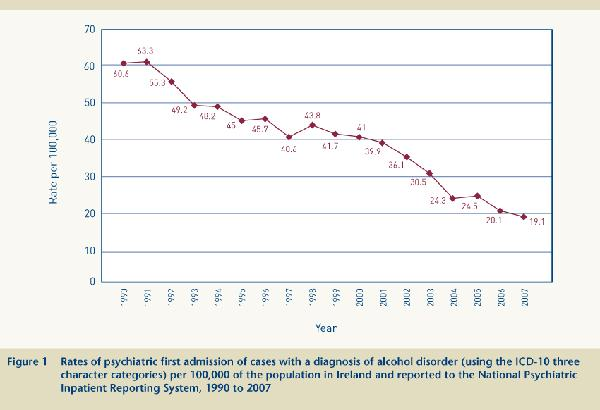 Figure 1 Rates of psychiatric first admission of cases with a diagnosis of alcohol disorder per 100,000 of the population in Ireland 1990 to 2007